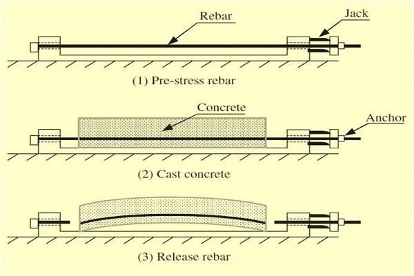 مقایسه سقف های پیش تنیده و کوبیاکس