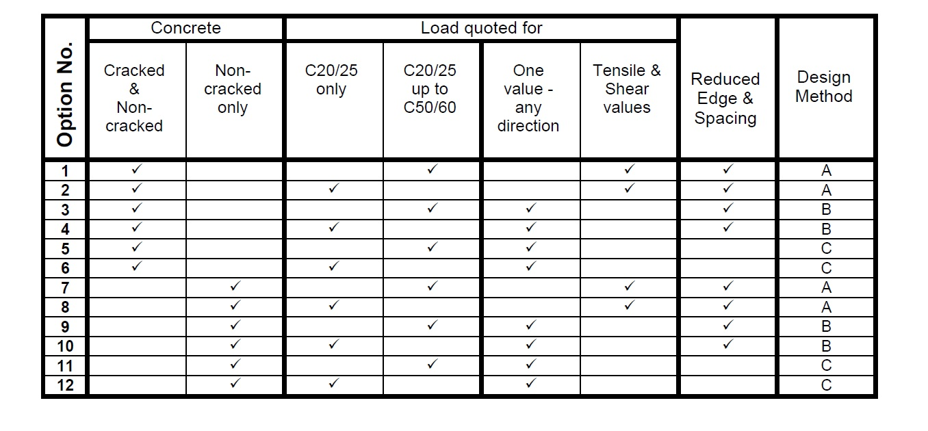 جدول آپشنهای ETA
