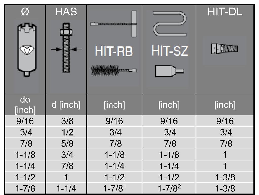 چسب Hilti HIT-RE 500 V3
